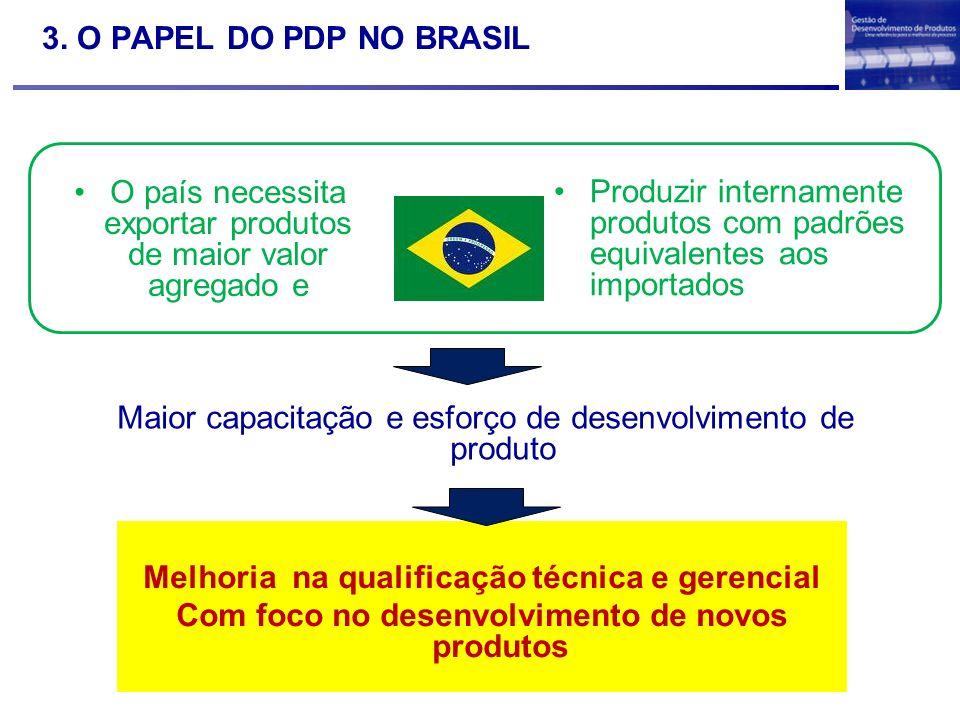 3. O PAPEL DO PDP NO BRASIL Melhoria na qualificação técnica e gerencial Com foco no desenvolvimento de novos produtos O país necessita exportar produ