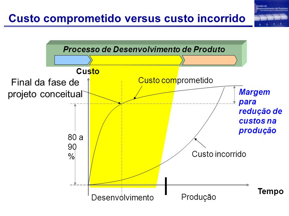 Processo de Desenvolvimento de Produto Custo comprometido versus custo incorrido Desenvolvimento Custo incorrido Custo comprometido Tempo Produção 80