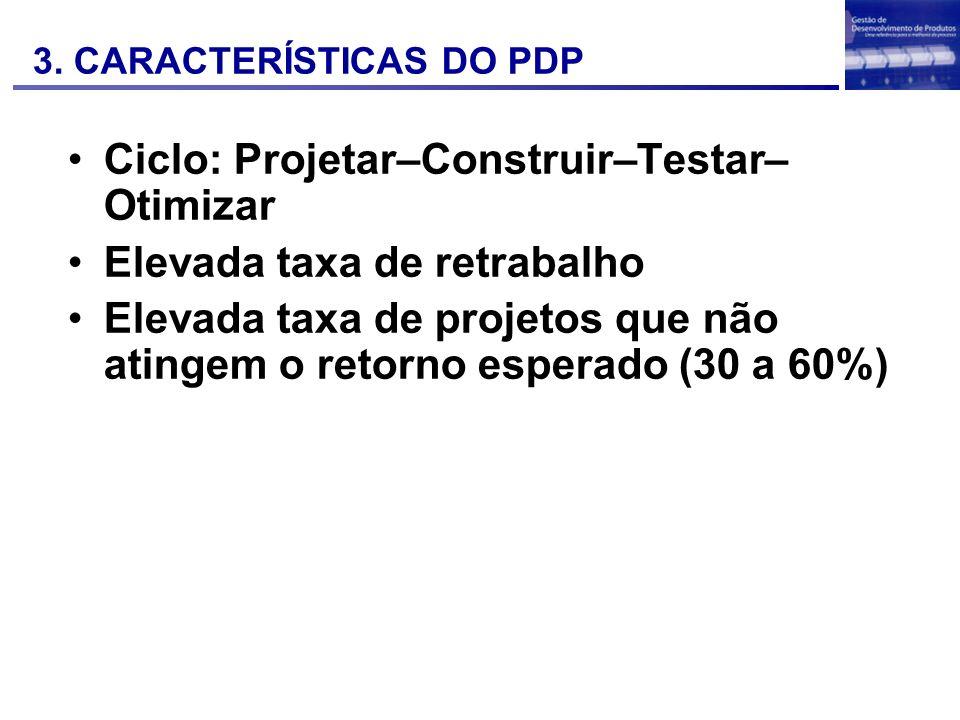 Ciclo: Projetar–Construir–Testar– Otimizar Elevada taxa de retrabalho Elevada taxa de projetos que não atingem o retorno esperado (30 a 60%) 3. CARACT