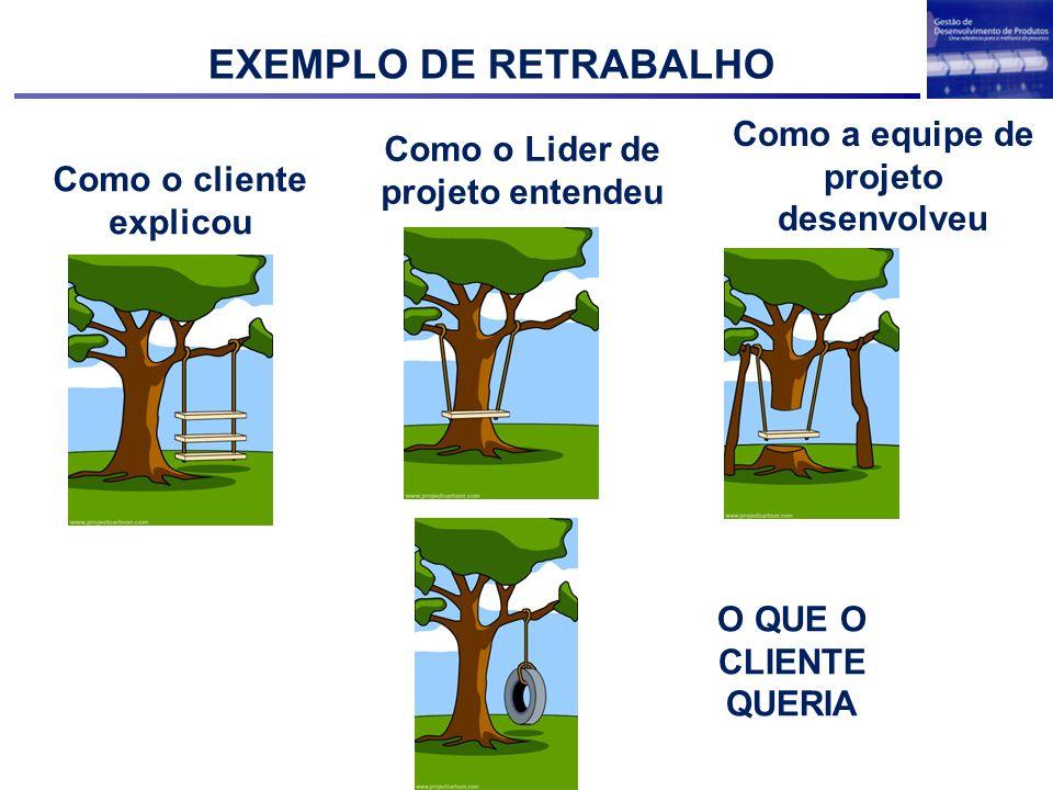 Como o cliente explicou Como o Lider de projeto entendeu Como a equipe de projeto desenvolveu O QUE O CLIENTE QUERIA EXEMPLO DE RETRABALHO