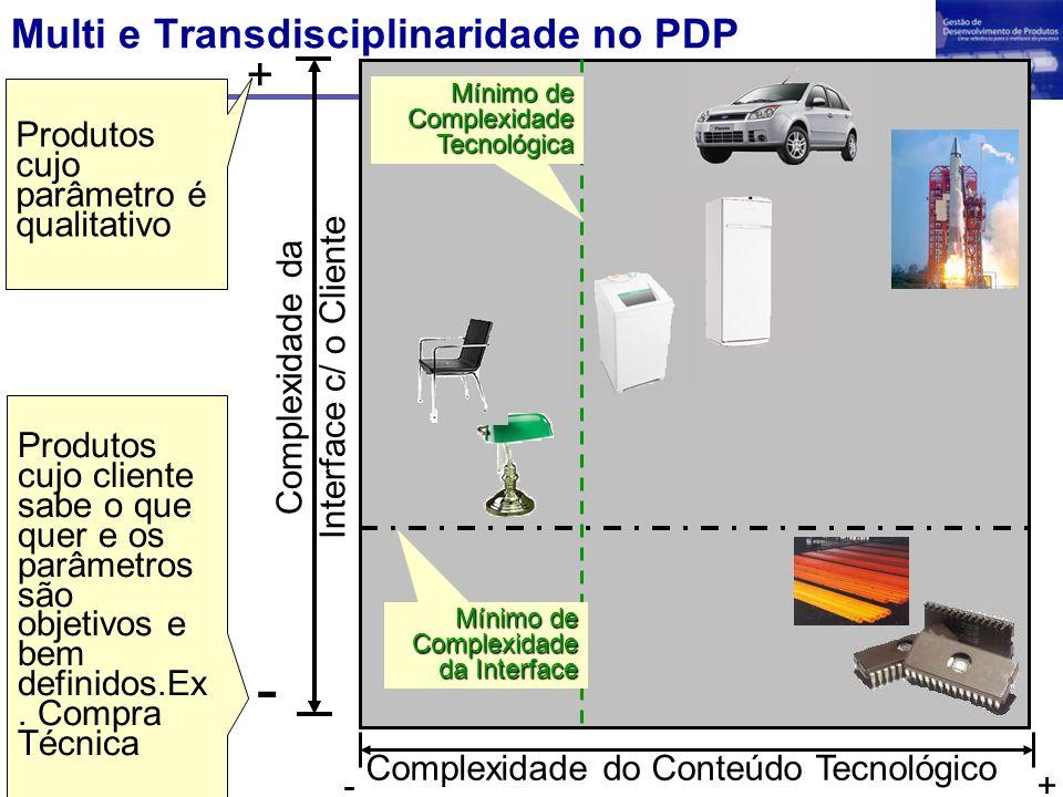 Multi e Transdisciplinaridade no PDP Complexidade do Conteúdo Tecnológico +- Complexidade da Interface c/ o Cliente + - Produtos cujo parâmetro é qual