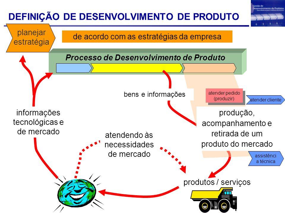 DEFINIÇÃO DE DESENVOLVIMENTO DE PRODUTO Processo de Desenvolvimento de Produto planejar estratégia de acordo com as estratégias da empresa informações