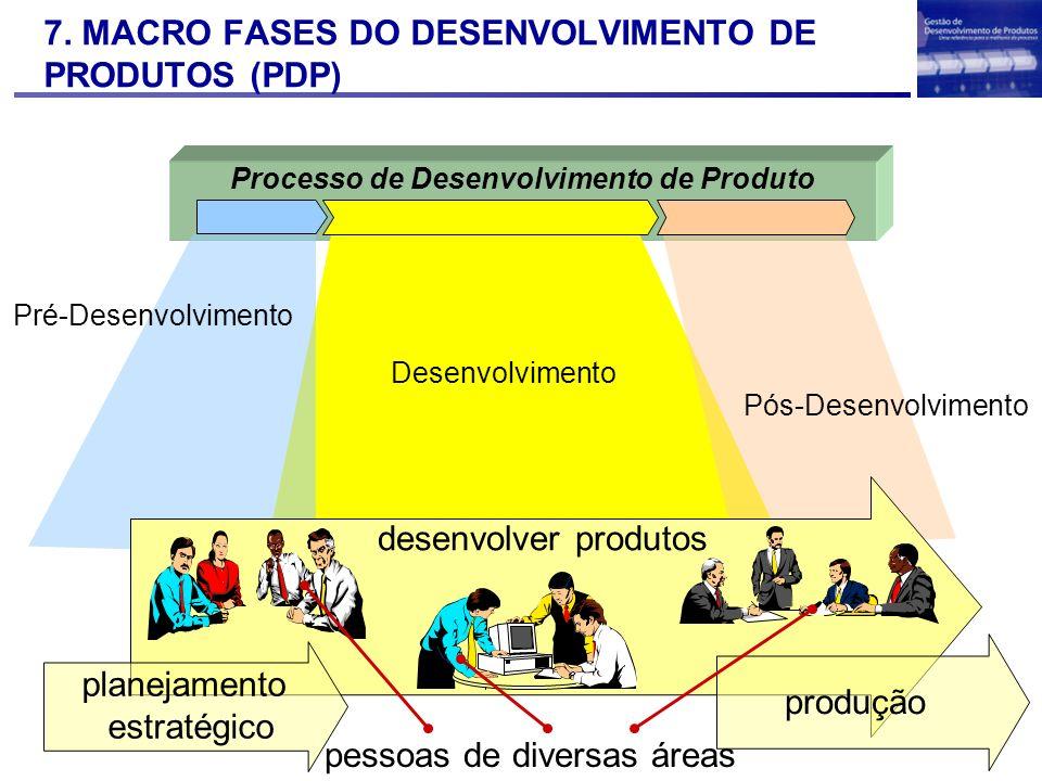 7. MACRO FASES DO DESENVOLVIMENTO DE PRODUTOS (PDP) Processo de Desenvolvimento de Produto desenvolver produtos produção planejamento estratégico pess