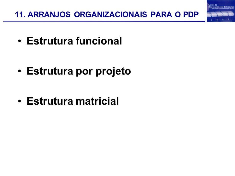 11. ARRANJOS ORGANIZACIONAIS PARA O PDP Estrutura funcional Estrutura por projeto Estrutura matricial