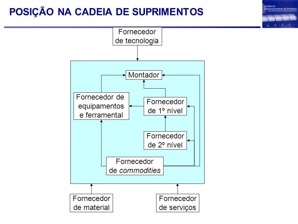 POSIÇÃO NA CADEIA DE SUPRIMENTOS Fornecedor de serviços Fornecedor de tecnologia Fornecedor de material Montador Fornecedor de equipamentos e ferramen