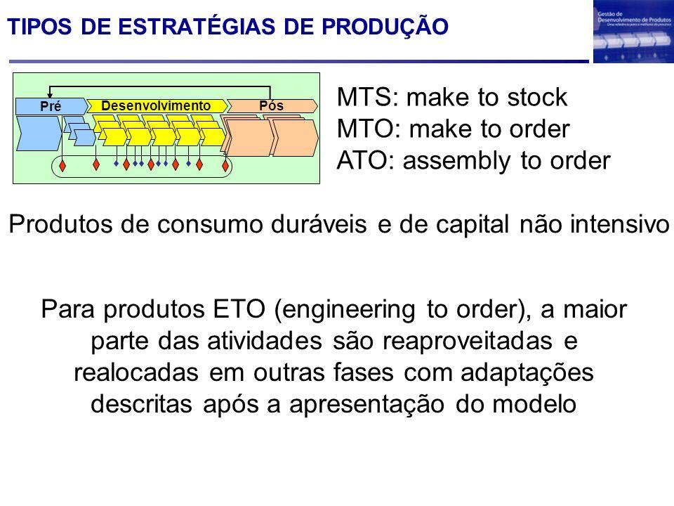 TIPOS DE ESTRATÉGIAS DE PRODUÇÃO Desenvolvimento Pós Pré MTS: make to stock MTO: make to order ATO: assembly to order Produtos de consumo duráveis e d