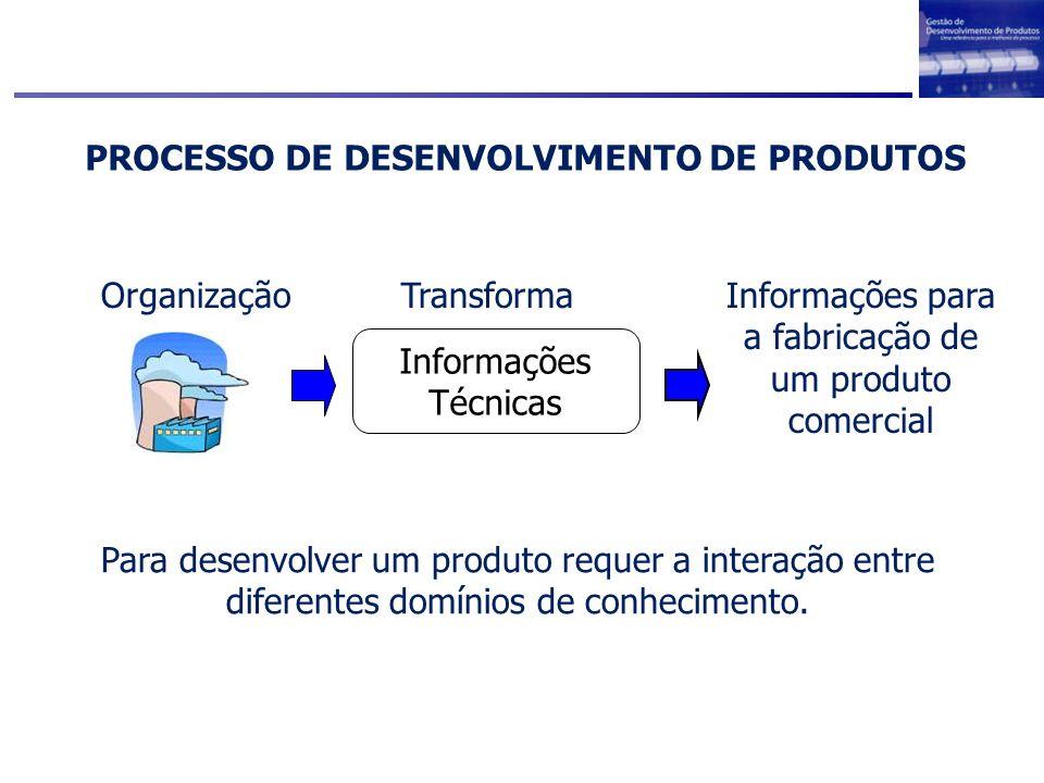 PROCESSO DE DESENVOLVIMENTO DE PRODUTOS Informações para a fabricação de um produto comercial Organização Informações Técnicas Transforma Para desenvo