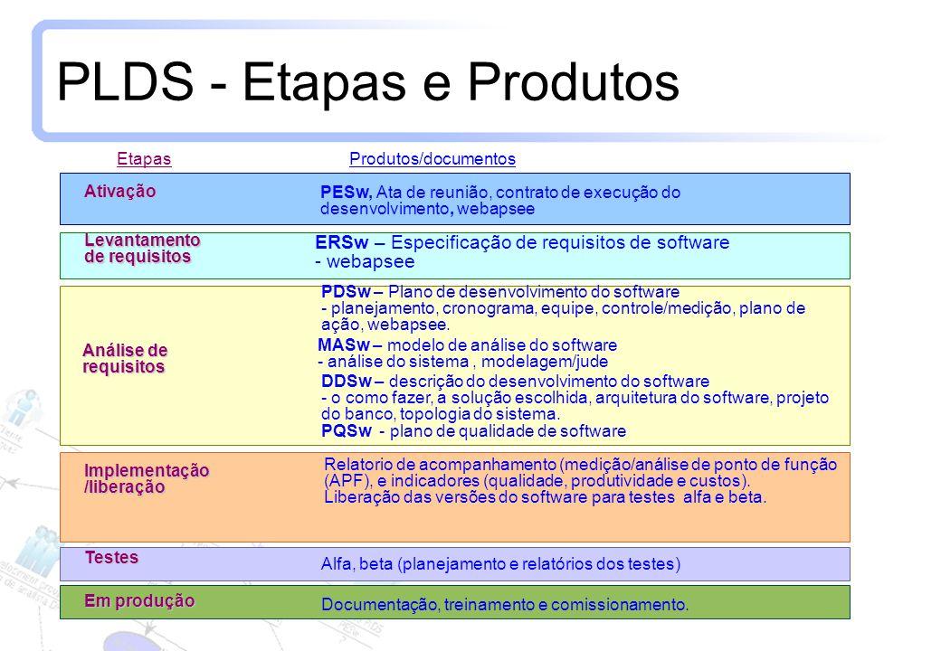 8 PLDS - Etapas e Produtos EtapasProdutos/documentos Ativação PESw, Ata de reunião, contrato de execução do desenvolvimento, webapsee Levantamento de