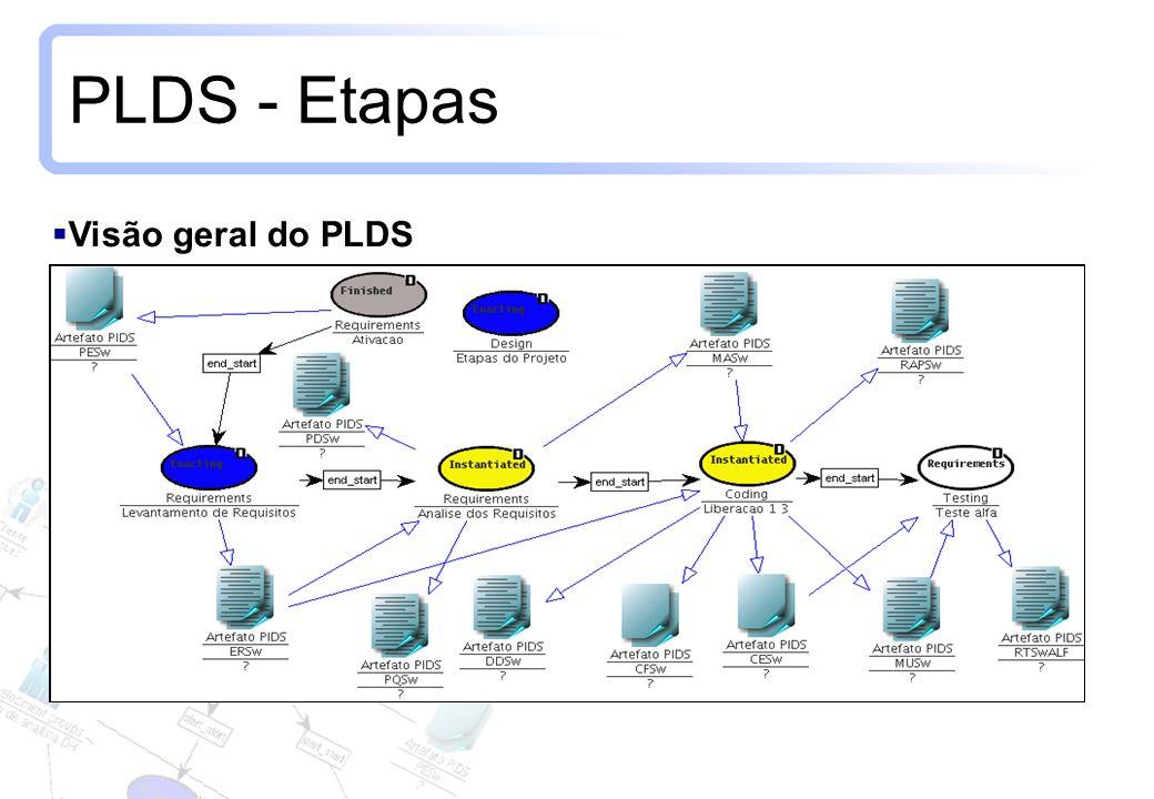 9 PLDS - Etapas Visão geral do PLDS