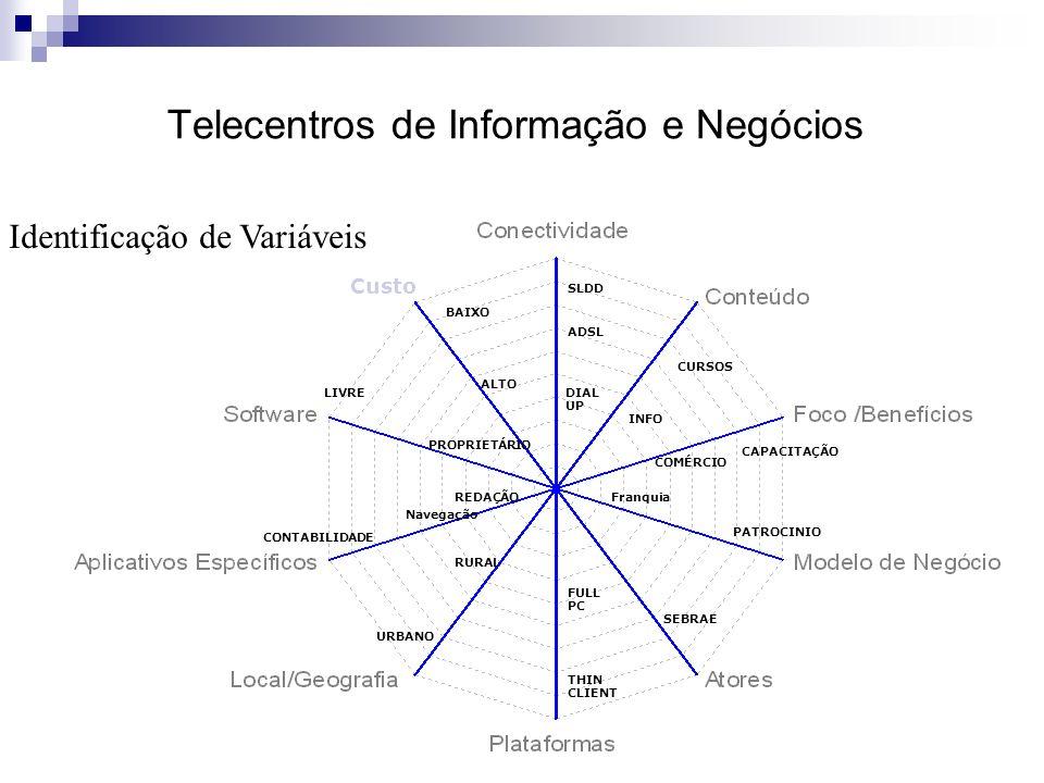 THIN CLIENT FULL PC ADSL Custo SLDD DIAL UP REDAÇÃOFranquia CONTABILIDADE Navegação CURSOS INFO SEBRAE URBANO RURAL LIVRE PROPRIETÁRIO ALTO BAIXO PATROCINIO CAPACITAÇÃO COMÉRCIO Telecentros de Informação e Negócios Identificação de Variáveis