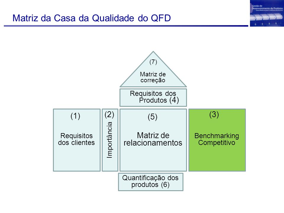Matriz da Casa da Qualidade do QFD Requisitos dos clientes (1) Importância (2) Benchmarking Competitivo (3) Matriz de relacionamentos Requisitos dos Produtos (4) (5) Matriz de correção Quantificação dos produtos (6) (7)