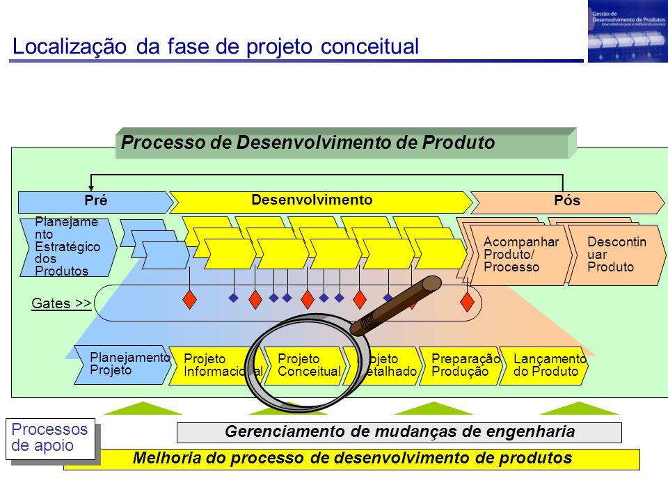 Localização da fase de projeto conceitual Melhoria do processo de desenvolvimento de produtos Gerenciamento de mudanças de engenharia Processos de apoio Processos de apoio Desenvolvimento Projeto Detalhado Projeto Conceitual Projeto Informacional Lançamento do Produto Preparação Produção Planejamento Projeto PósPré Planejame nto Estratégico dos Produtos Descontin uar Produto Acompanhar Produto/ Processo Gates >> Processo de Desenvolvimento de Produto