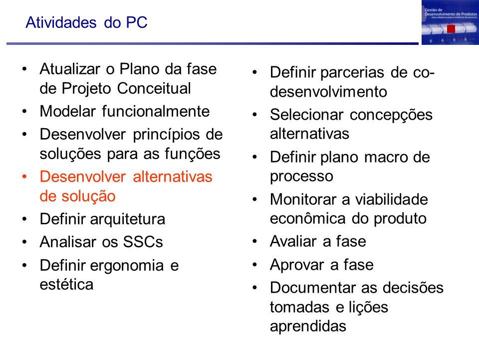 Atividades do PC Atualizar o Plano da fase de Projeto Conceitual Modelar funcionalmente Desenvolver princípios de soluções para as funções Desenvolver