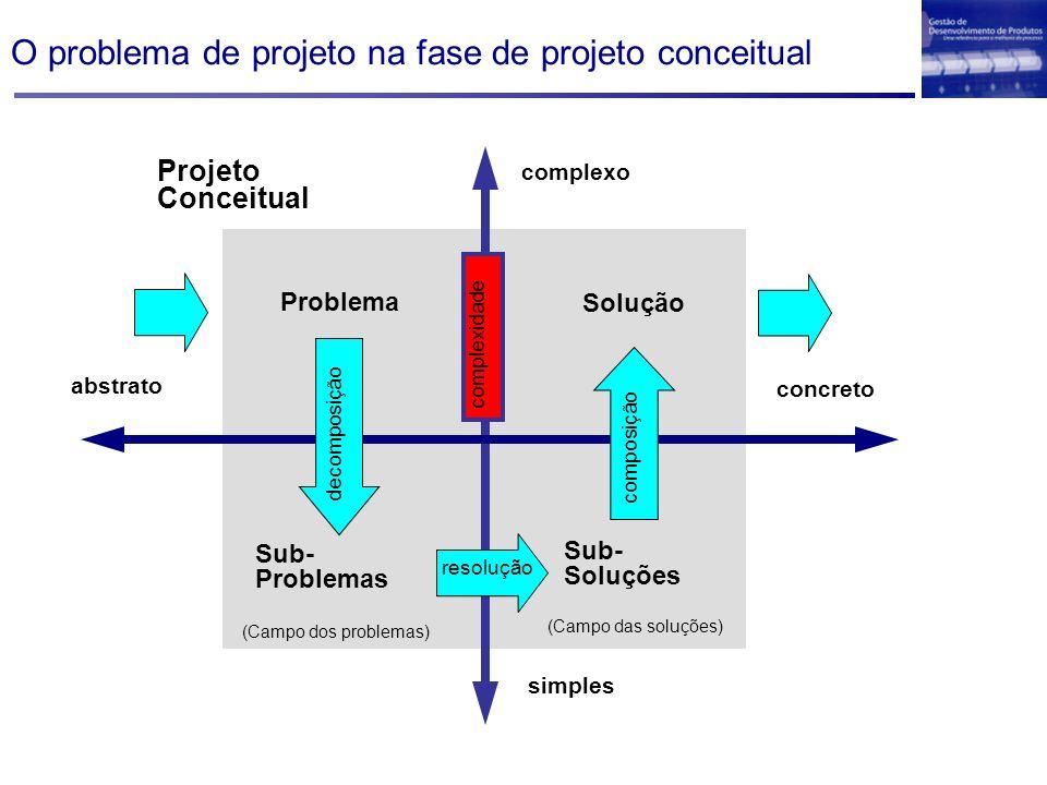 complexo simples abstrato concreto Projeto Conceitual decomposição Problema Sub- Problemas (Campo dos problemas) (Campo das soluções) resolução Sub- Soluções composição Solução complexidade O problema de projeto na fase de projeto conceitual