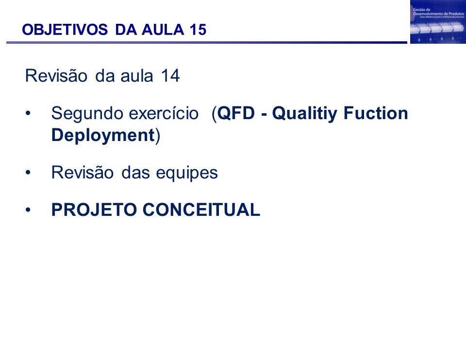 OBJETIVOS DA AULA 15 Revisão da aula 14 Segundo exercício (QFD - Qualitiy Fuction Deployment) Revisão das equipes PROJETO CONCEITUAL