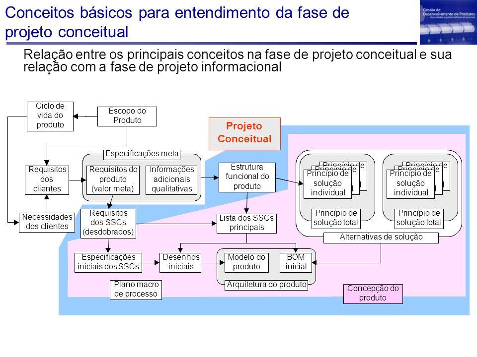 Conceitos básicos para entendimento da fase de projeto conceitual Relação entre os principais conceitos na fase de projeto conceitual e sua relação com a fase de projeto informacional