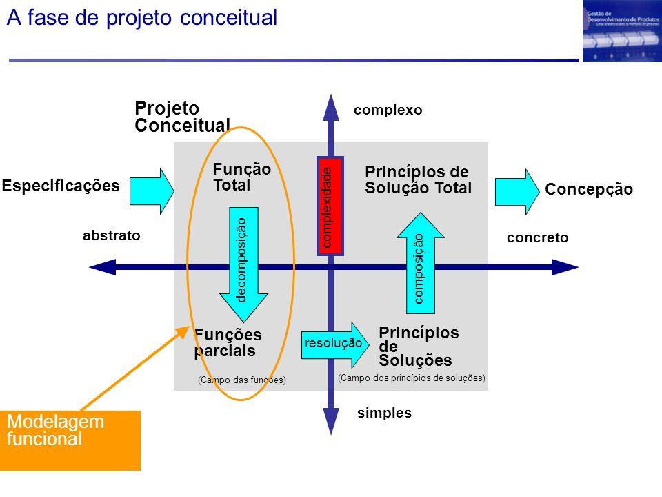 A fase de projeto conceitual Função Total Funções parciais (Campo das funções) (Campo dos princípios de soluções) Princípios de Soluções Princípios de Solução Total complexo simples abstrato concreto Projeto Conceitual decomposição resolução composição complexidade Especificações Concepção Modelagem funcional