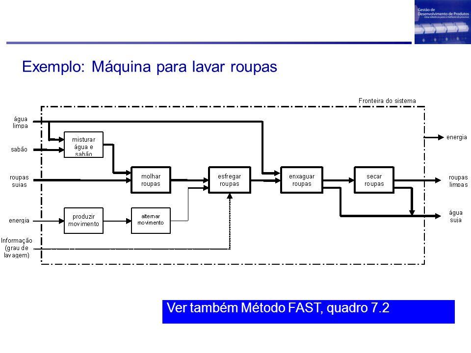 Ver também Método FAST, quadro 7.2 Exemplo: Máquina para lavar roupas