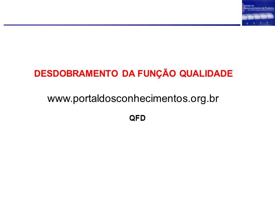 DESDOBRAMENTO DA FUNÇÃO QUALIDADE www.portaldosconhecimentos.org.br QFD