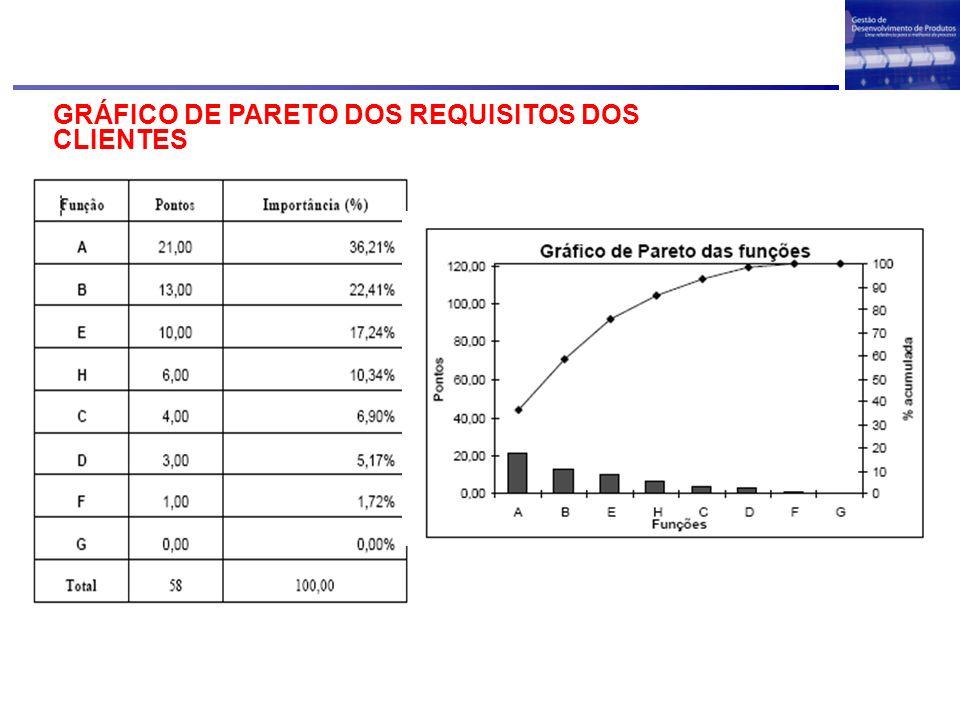 GRÁFICO DE PARETO DOS REQUISITOS DOS CLIENTES