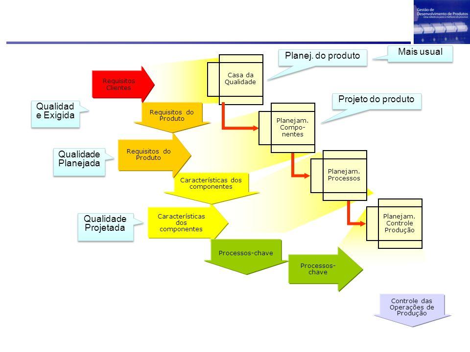 Características dos componentes Requisitos do Produto Controle das Operações de Produção Processos- chave Requisitos do Produto Requisitos Clientes Pr
