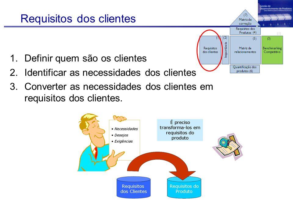 Requisitos dos clientes 1.Definir quem são os clientes 2.Identificar as necessidades dos clientes 3.Converter as necessidades dos clientes em requisit