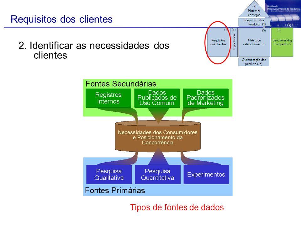 Requisitos dos clientes 2. Identificar as necessidades dos clientes Tipos de fontes de dados
