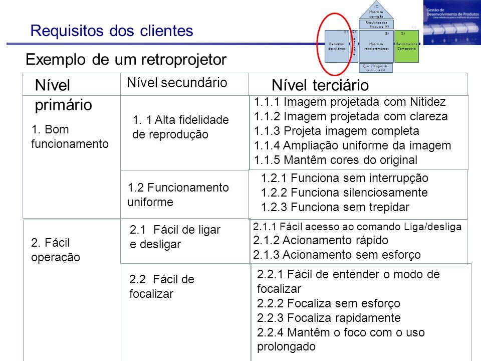 Requisitos dos clientes Exemplo de um retroprojetor Nível primário Nível secundário Nível terciário 1. Bom funcionamento 1. 1 Alta fidelidade de repro