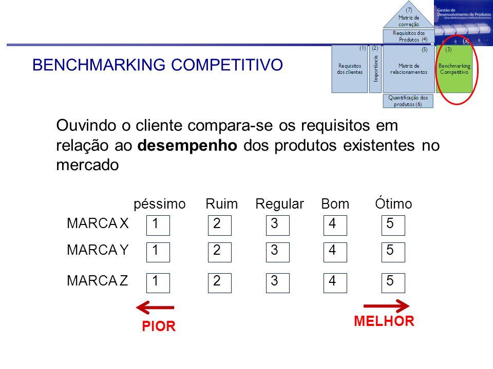 BENCHMARKING COMPETITIVO Ouvindo o cliente compara-se os requisitos em relação ao desempenho dos produtos existentes no mercado MARCA X 1 péssimo 2 Ru