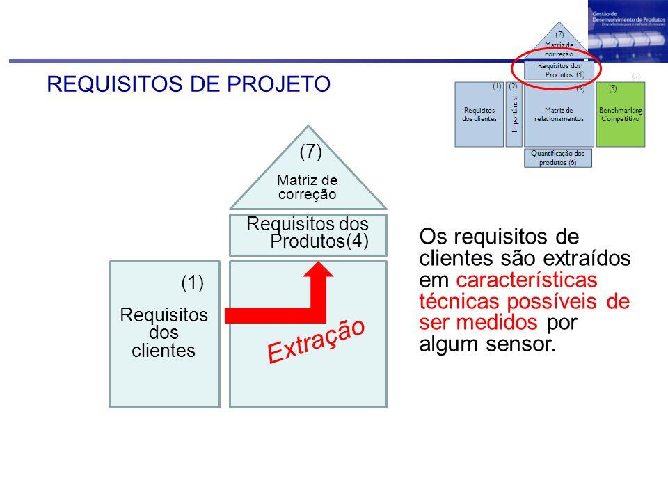 REQUISITOS DE PROJETO Requisitos dos clientes (1) Requisitos dos Produtos (4) Matriz de correção (7) Extração Os requisitos de clientes são extraídos