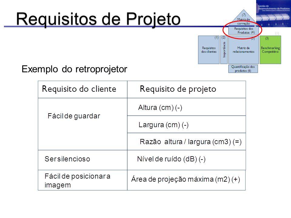 Exemplo do retroprojetor Requisitos de Projeto