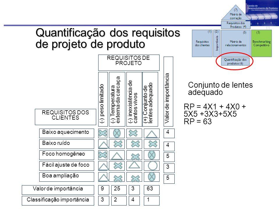 Quantificação dos requisitos de projeto de produto Baixo aquecimento Baixo ruído Foco homogêneo Fácil ajuste de foco Boa ampliação (-) peso limitado(-