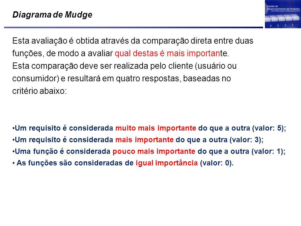 Diagrama de Mudge Esta avaliação é obtida através da comparação direta entre duas funções, de modo a avaliar qual destas é mais importante. Esta compa
