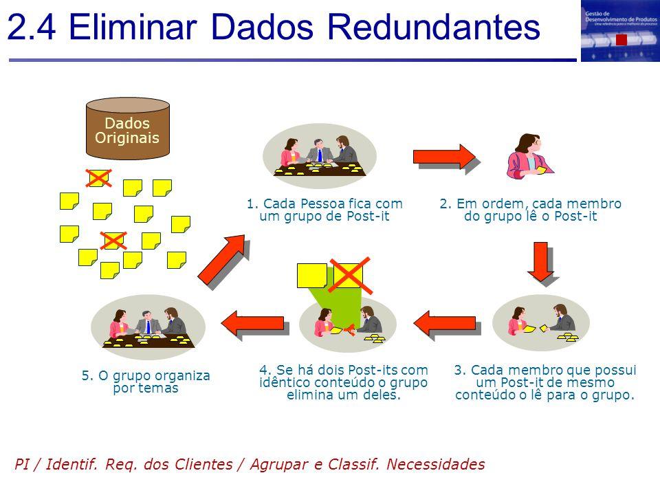 2.4 Eliminar Dados Redundantes PI / Identif. Req. dos Clientes / Agrupar e Classif. Necessidades 1. Cada Pessoa fica com um grupo de Post-it 2. Em ord