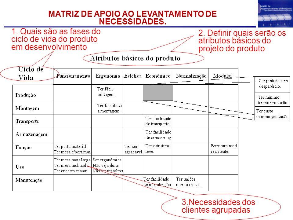 MATRIZ DE APOIO AO LEVANTAMENTO DE NECESSIDADES. 2. Definir quais serão os atributos básicos do projeto do produto 1. Quais são as fases do ciclo de v