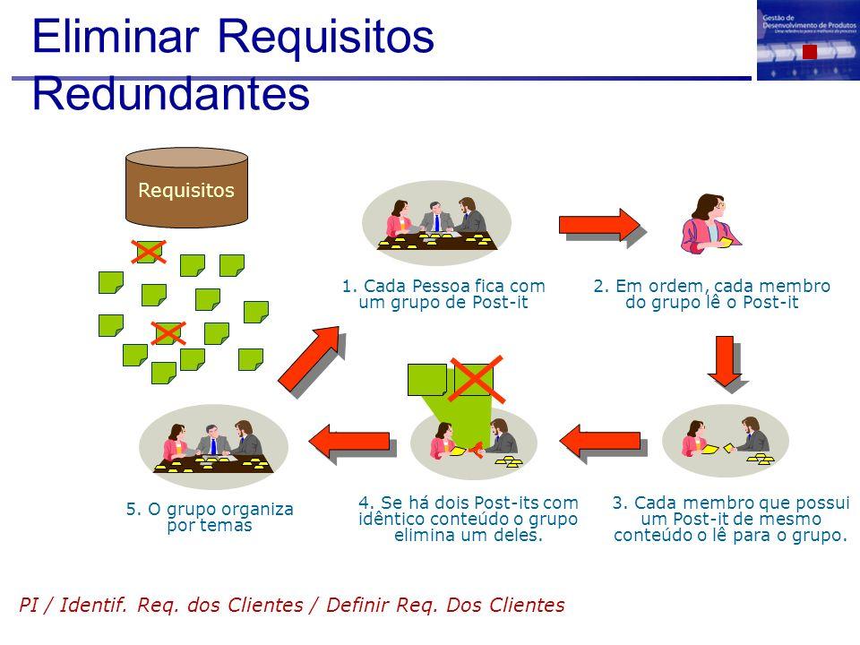 Eliminar Requisitos Redundantes PI / Identif. Req. dos Clientes / Definir Req. Dos Clientes 1. Cada Pessoa fica com um grupo de Post-it 2. Em ordem, c