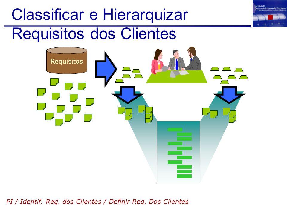 Classificar e Hierarquizar Requisitos dos Clientes PI / Identif. Req. dos Clientes / Definir Req. Dos Clientes Requisitos