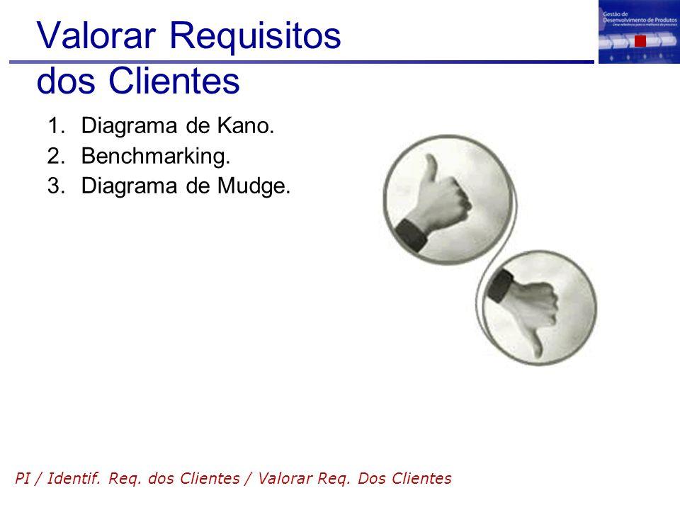 Valorar Requisitos dos Clientes 1.Diagrama de Kano. 2.Benchmarking. 3.Diagrama de Mudge. PI / Identif. Req. dos Clientes / Valorar Req. Dos Clientes