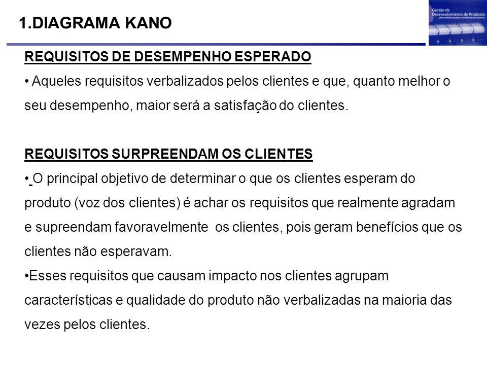 1.DIAGRAMA KANO REQUISITOS DE DESEMPENHO ESPERADO Aqueles requisitos verbalizados pelos clientes e que, quanto melhor o seu desempenho, maior será a s