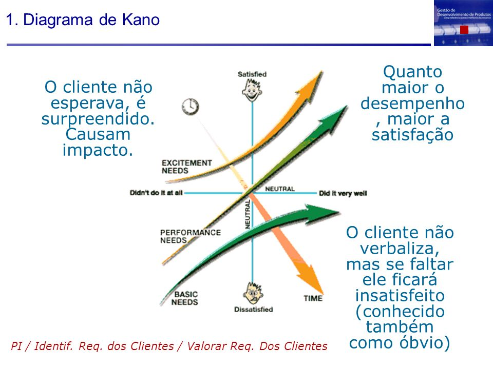 1. Diagrama de Kano O cliente não esperava, é surpreendido. Causam impacto. O cliente não verbaliza, mas se faltar ele ficará insatisfeito (conhecido