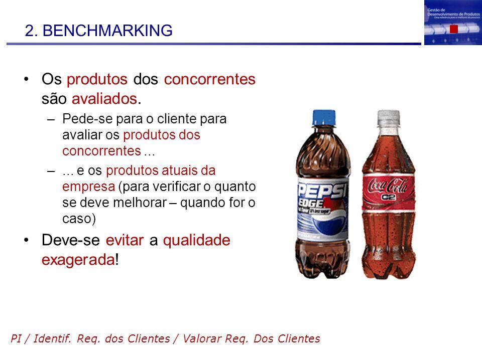 2. BENCHMARKING Os produtos dos concorrentes são avaliados. –Pede-se para o cliente para avaliar os produtos dos concorrentes... –... e os produtos at