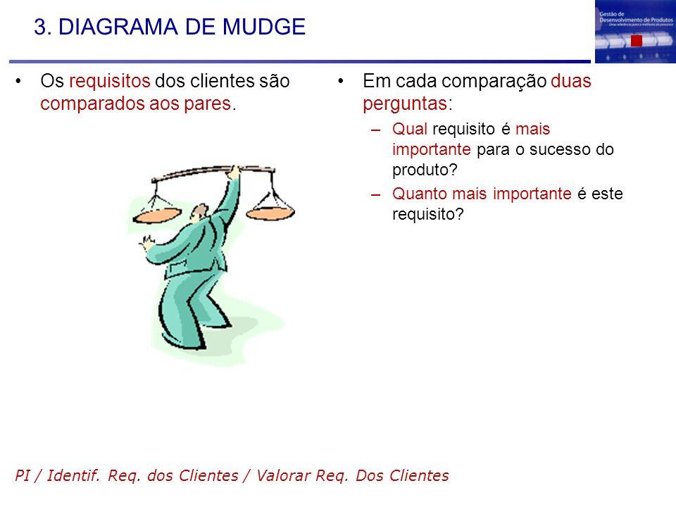 3. DIAGRAMA DE MUDGE Os requisitos dos clientes são comparados aos pares. Em cada comparação duas perguntas: –Qual requisito é mais importante para o