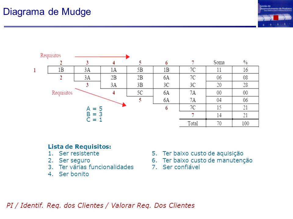 Diagrama de Mudge A = 5 B = 3 C = 1 Lista de Requisitos: 1.Ser resistente 2.Ser seguro 3.Ter várias funcionalidades 4.Ser bonito 5.Ter baixo custo de