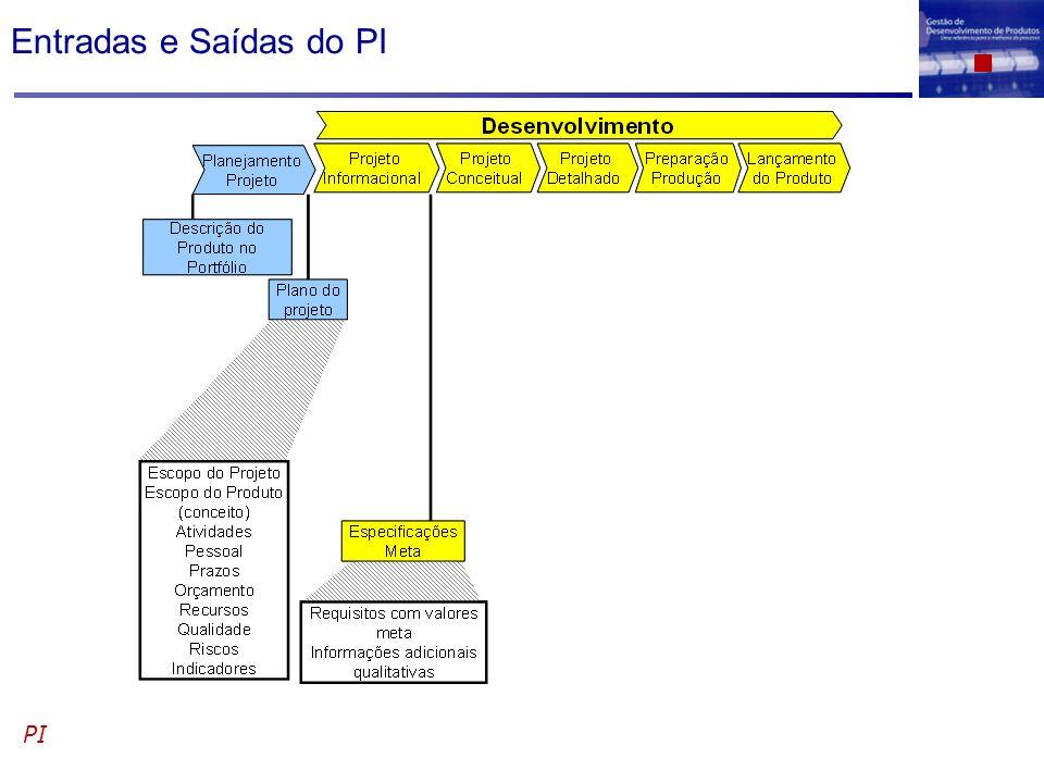 Conversão dos Dados Originais em Req.dos Clientes PI / Identif.