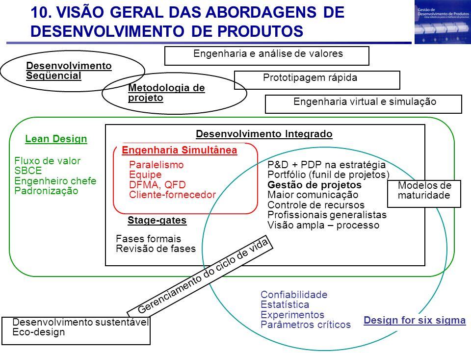 10. VISÃO GERAL DAS ABORDAGENS DE DESENVOLVIMENTO DE PRODUTOS Desenvolvimento Seqüencial Engenharia Simultânea Paralelismo Equipe DFMA, QFD Cliente-fo