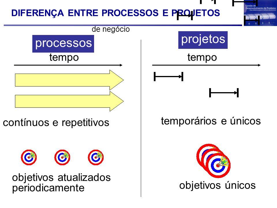 DIFERENÇA ENTRE PROCESSOS E PROJETOS contínuos e repetitivos objetivos atualizados periodicamente tempo processos projetos temporários e únicos objeti
