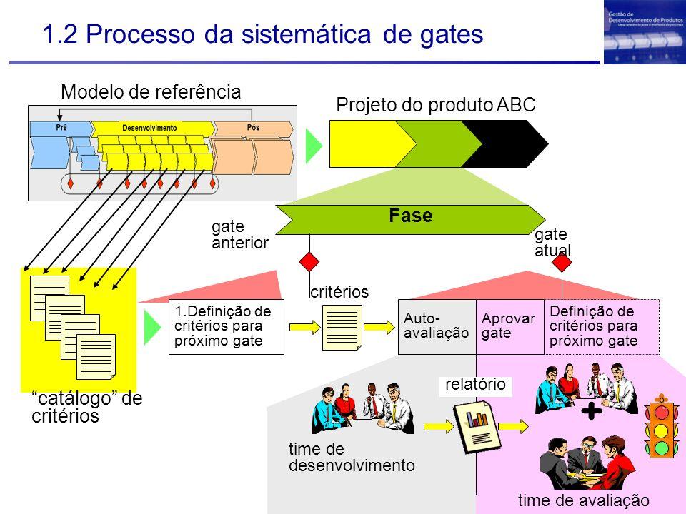 1.2 Processo da sistemática de gates Projeto do produto ABC 1.Definição de critérios para próximo gate Definição de critérios para próximo gate Aprova
