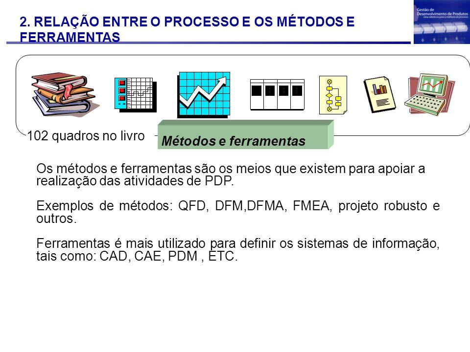 2. RELAÇÃO ENTRE O PROCESSO E OS MÉTODOS E FERRAMENTAS Métodos e ferramentas 102 quadros no livro Os métodos e ferramentas são os meios que existem pa