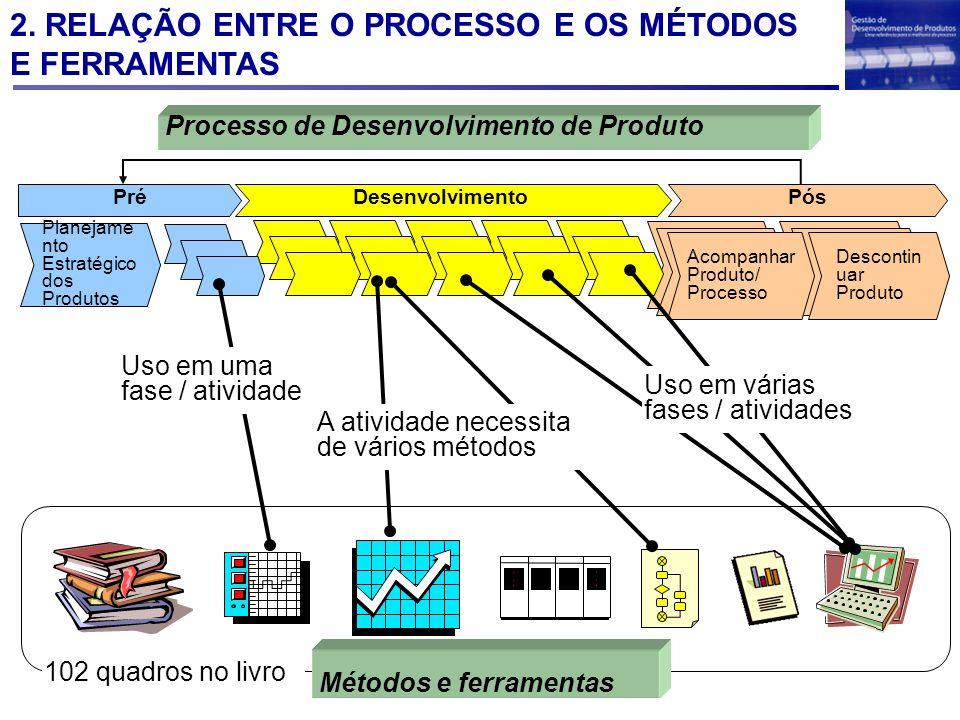 2. RELAÇÃO ENTRE O PROCESSO E OS MÉTODOS E FERRAMENTAS Desenvolvimento PósPré Planejame nto Estratégico dos Produtos Descontin uar Produto Acompanhar