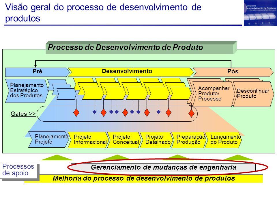 Visão geral do processo de desenvolvimento de produtos Melhoria do processo de desenvolvimento de produtos Gerenciamento de mudanças de engenharia Pro